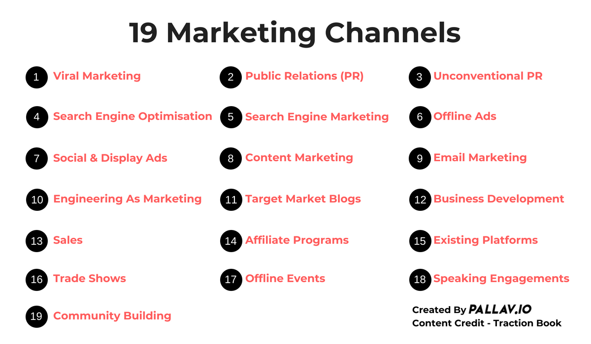 19 Marketing Channels - Created By Pallav Kaushish From Traction Book
