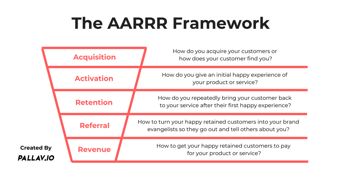 AARRR Funnel & Framework Created by Pallav Kaushish