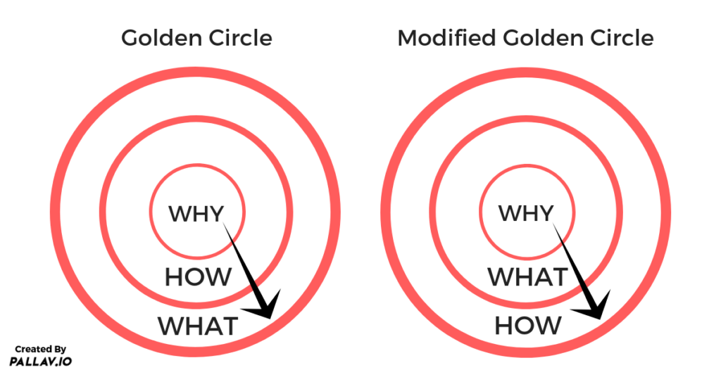 Modified version of Golden circle by Simon Sinek